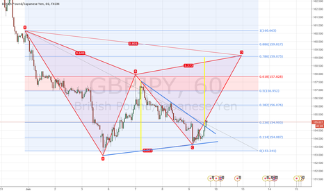 GBPJPY: Possible GBPJPY bearish Gartley forming