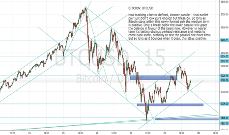 BTCUSD: BITCOIN: BTCUSD New parallel forming- positive whilst above it