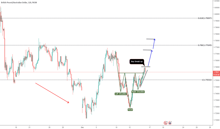 GBPAUD: GBPAUD - possible head and should - with targets