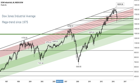 DJI: Dow Jones Industrial Average: Mega-trend since 1975