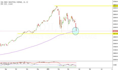 DJI: Dow Jones Industrial Average an 200 Tage Linie