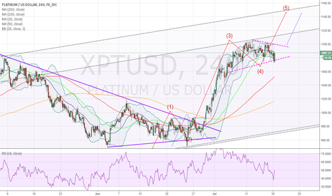 XPTUSD: Platinum Bears Be Mindful