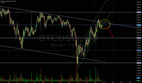 BTCUSD: Double Resistance around ~820 level