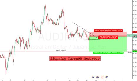 AUDJPY: Descending Triangle
