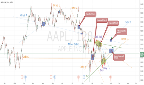 AAPL: APPLE INC H2 Perspective