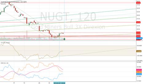 NUGT: Is it beginning of new uptrend?