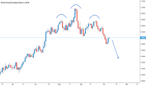 GBPCAD: GBPCAD: Head and Shoulders