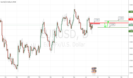 EURUSD: A Correction Is Expected unless NOT Break 1.1339 Price