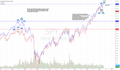 SPY: Can IWM be a clear precursor to SPY and DOW in extended market?