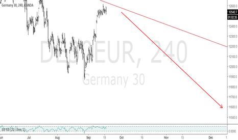 DE30EUR: German 30 Short