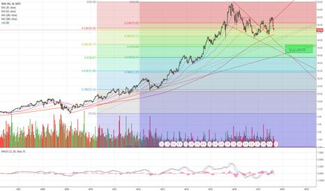 NKE: $NKE long term buy zone.. have to wait!