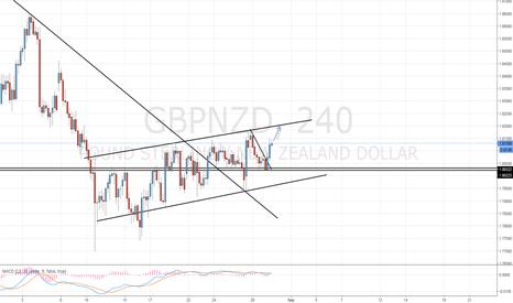 GBPNZD: GBP/NZD Long Setup / Update