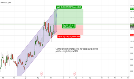 MPHASIS: Channel formation in Mphasis