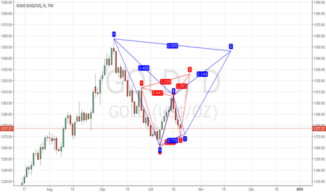 GOLD: Possible Patterns on Gold