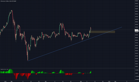 ETHUSD: looking long on ETH and still holding
