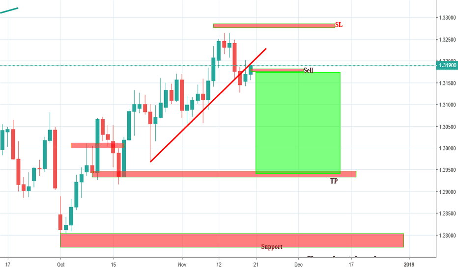 USDCAD: USDCAD  Sell is On