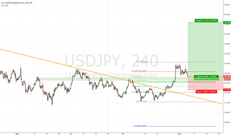 USDJPY: USD/JPY Long Entry