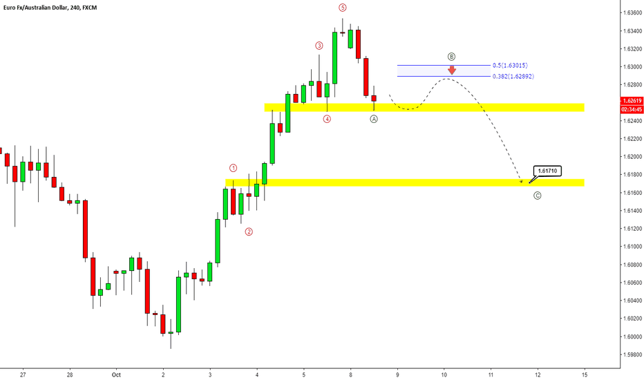 EURAUD: EUR/AUD - SHORT / SELL SETUP - POTENTIAL H&S