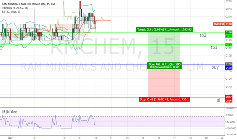RMCHEM: buy call of rmhem bse share