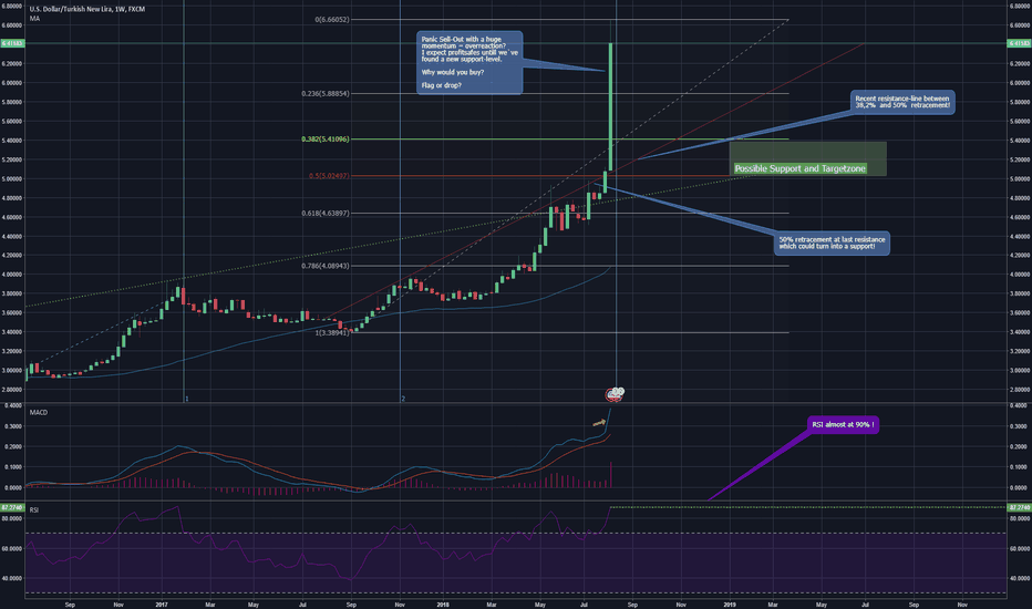 USDTRY: Good chance to ride waves of retracement!? HUGE momentum abuse!