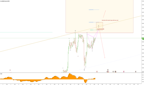 EURGBP: EURGBP Complete Elliott Wave analysis