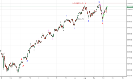 NIFTY: Possible Elliot Wave Count for Nifty