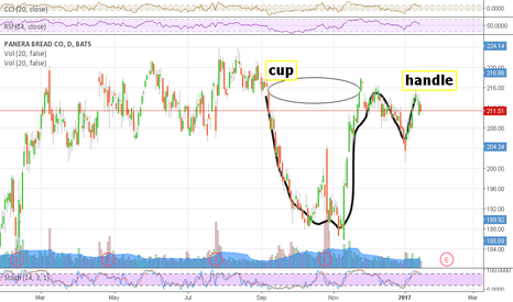PNRA: Panera bread cup and handle setup