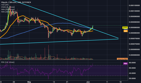 XRPBTC: XRP Breaking out of descending triangle pattern.