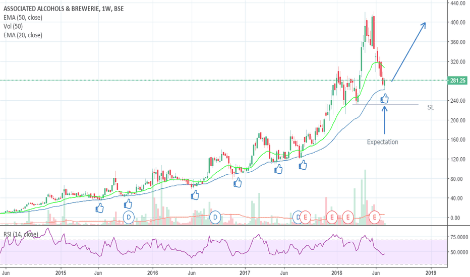 ASALCBR: EMA 50 holding since 2015, Expecting sharp bounce once again...