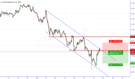 USDJPY: USD/JPY Short!