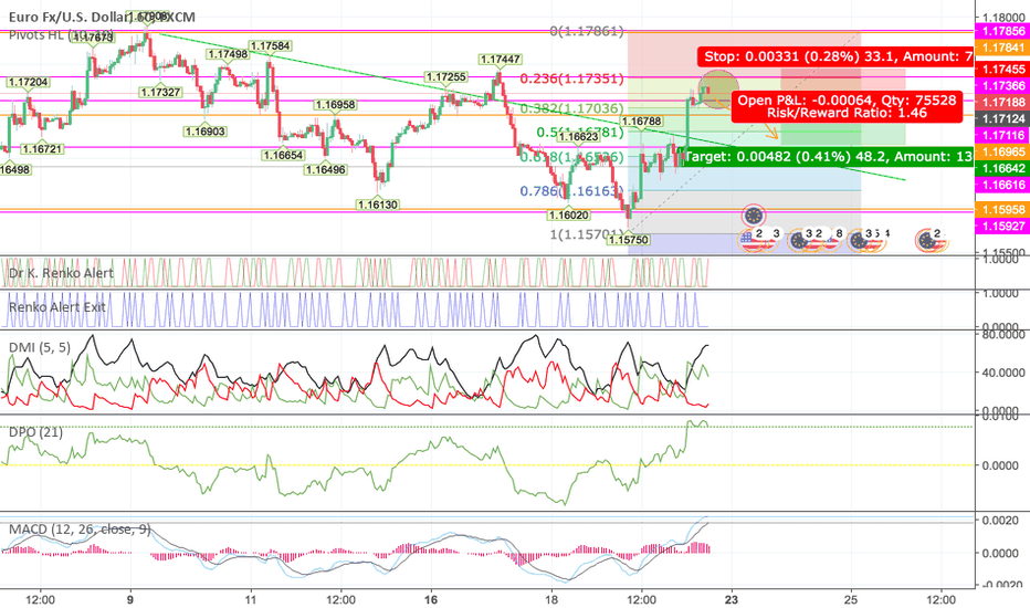 EURUSD: EURUSD headed towards a downward correction