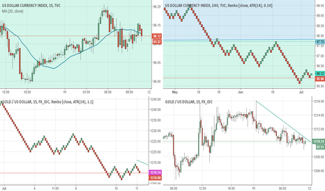 XAUUSD: The fair look on #Dollar and #Gold