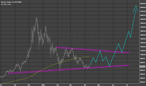BTCUSD: Further digestion of the correction...then LIFTOFF