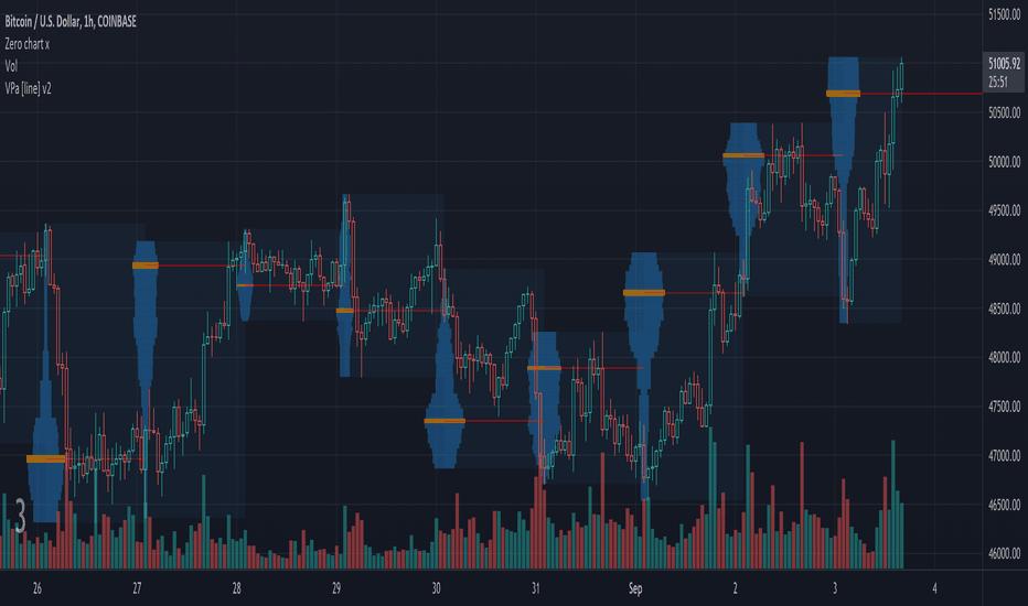 Caratteristiche e funzionalità della piattaforma di trading TradingView