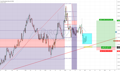 EURCAD: An area of confluence at 1.36480
