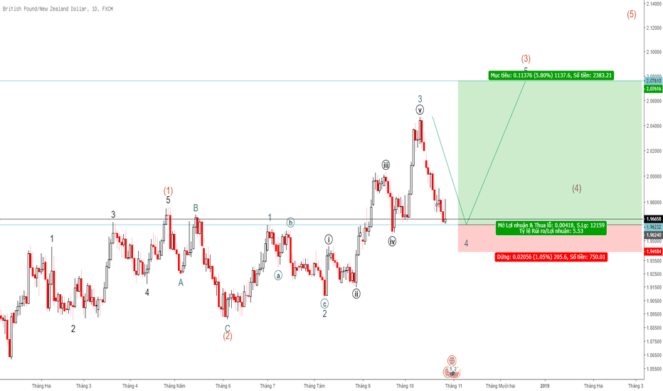 GBPNZD: [Daily] GBP/NZD Uptrend