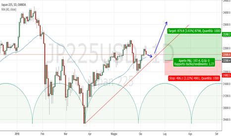 JP225USD: Nikkey Daily: probabile fase long sul ritracciamento