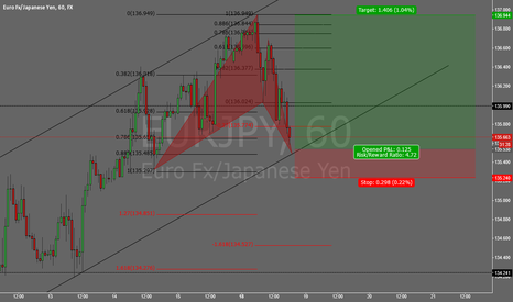 EURJPY: bullish bat pattern completion at channel support.