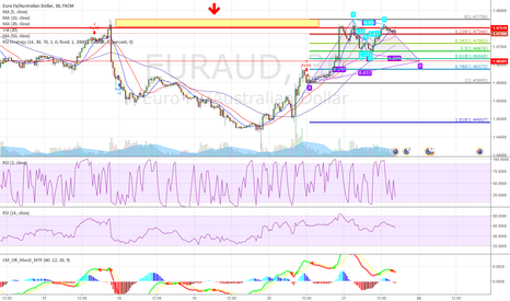 EURAUD: short EURAUD back to 1.46668