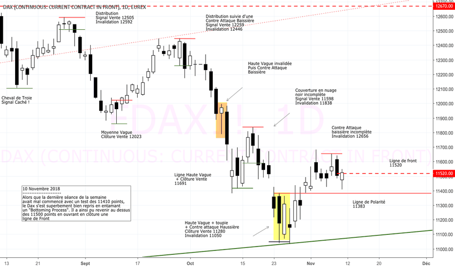 FDAX1!: #DAX : ouverture d'une ligne de front à 11520 points