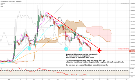"STEEMBTC: Steem - we are in my ""Alert Zone"""