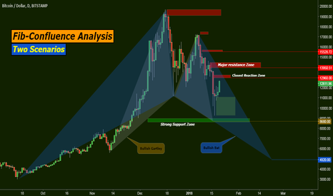 BTCUSD: Fib-Confluence Analysis: Two Scenarios