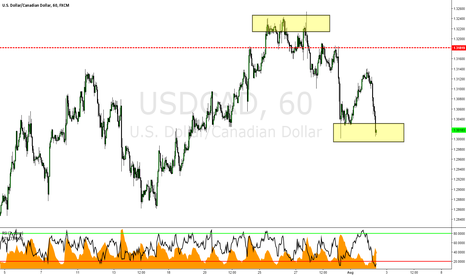 USDCAD: USDCAD: Retest of previous structure Support