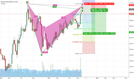 NESTLEIND: Probable bearish bat formation