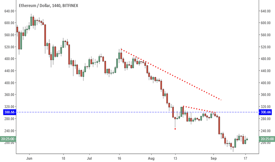ETHUSD: ETHUSD: Higher Low New Strength?