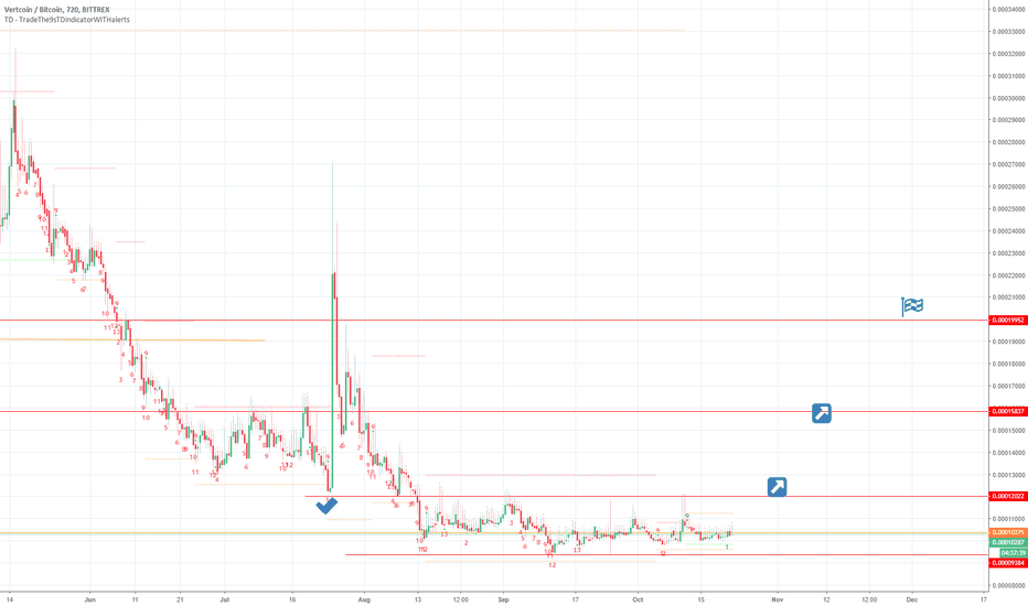 VTCBTC: VTC consolidating on Perfected Monthly 9
