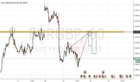 EURGBP: EG Short Opportunity