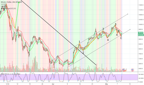 BTCUSD: EW Wave Completed for BTC Let See if it's Ready To Take Off!