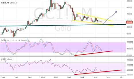 GC1!: gold long