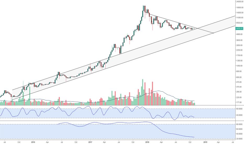 BTCUSD: Bitcoin: From Contraction Comes Expansion
